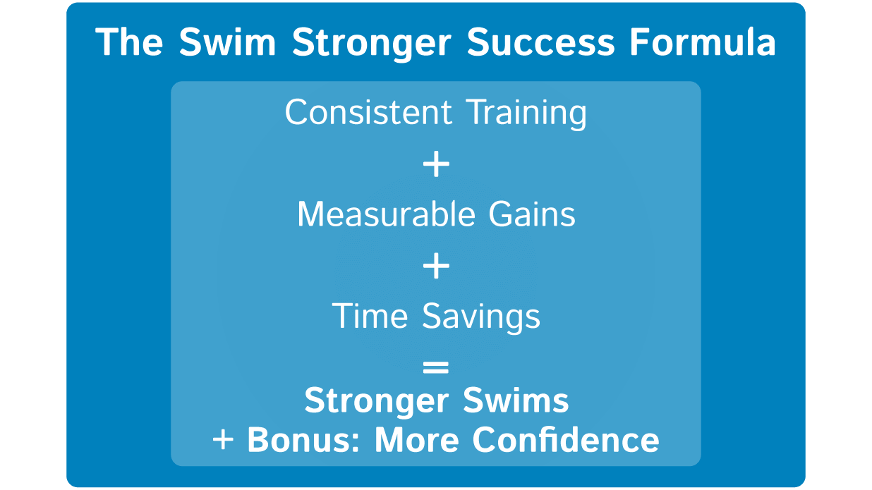 Vasa S Swim Stronger Success Formula Will Get You There
