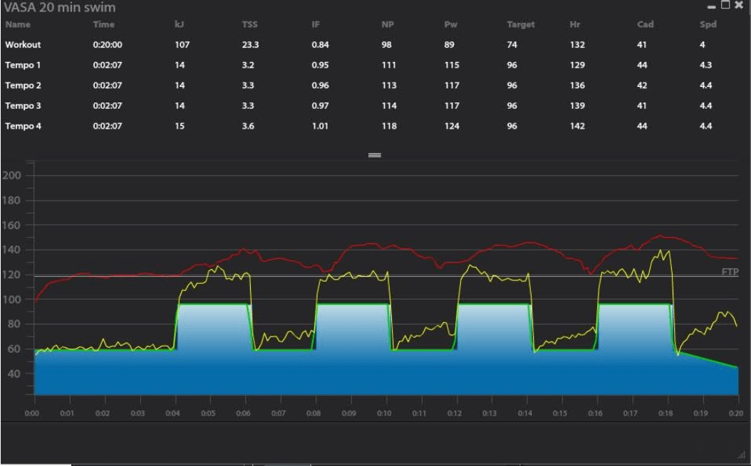 Swim analytics showing power pace metrics